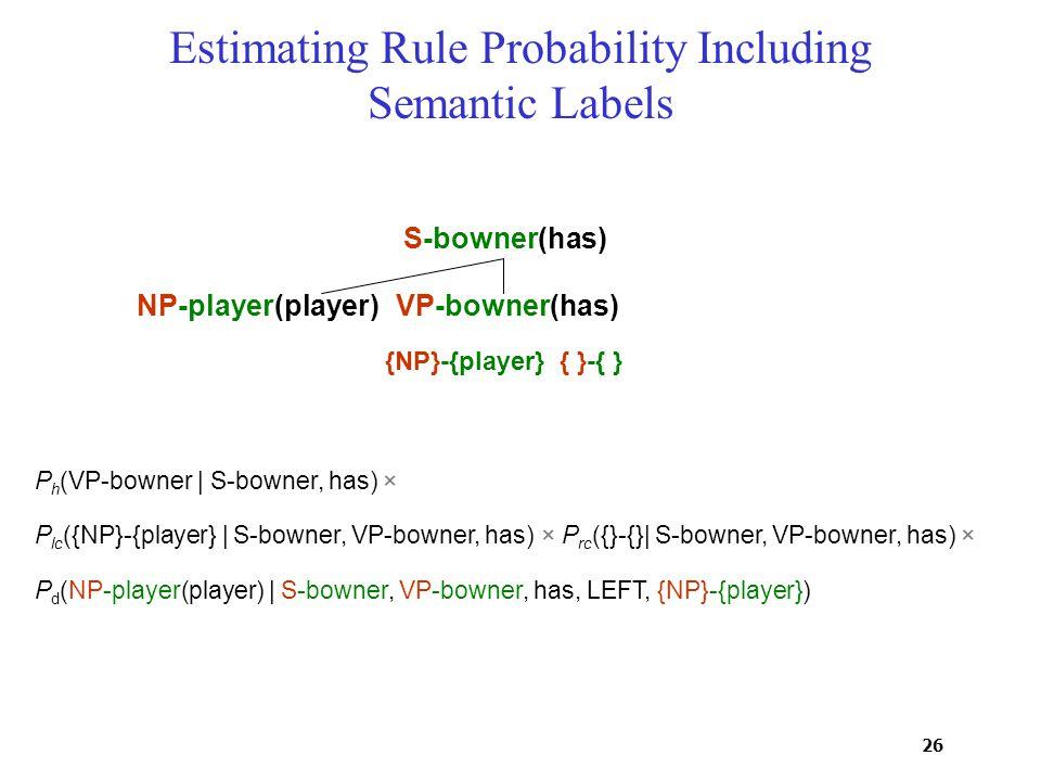 26 P d (NP-player(player) | S-bowner, VP-bowner, has, LEFT, {NP}-{player}) P lc ({NP}-{player} | S-bowner, VP-bowner, has)× P rc ({}-{}| S-bowner, VP-