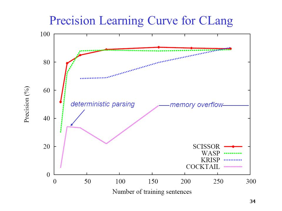 34 Precision Learning Curve for CLang deterministic parsing memory overflow