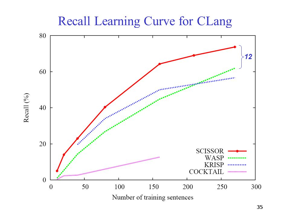 35 Recall Learning Curve for CLang 12