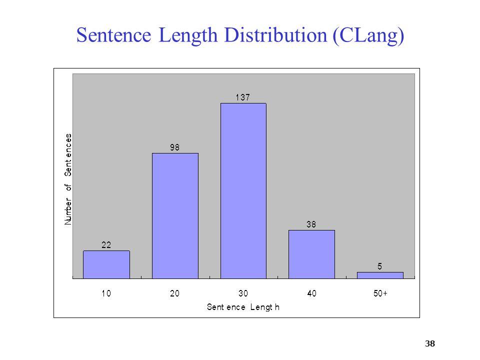 38 Sentence Length Distribution (CLang)