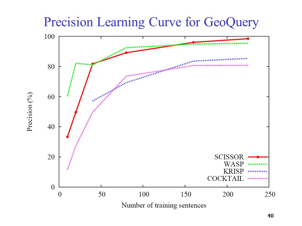 40 Precision Learning Curve for GeoQuery
