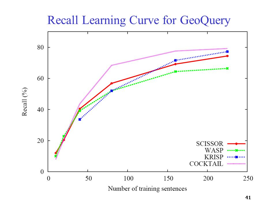 41 Recall Learning Curve for GeoQuery