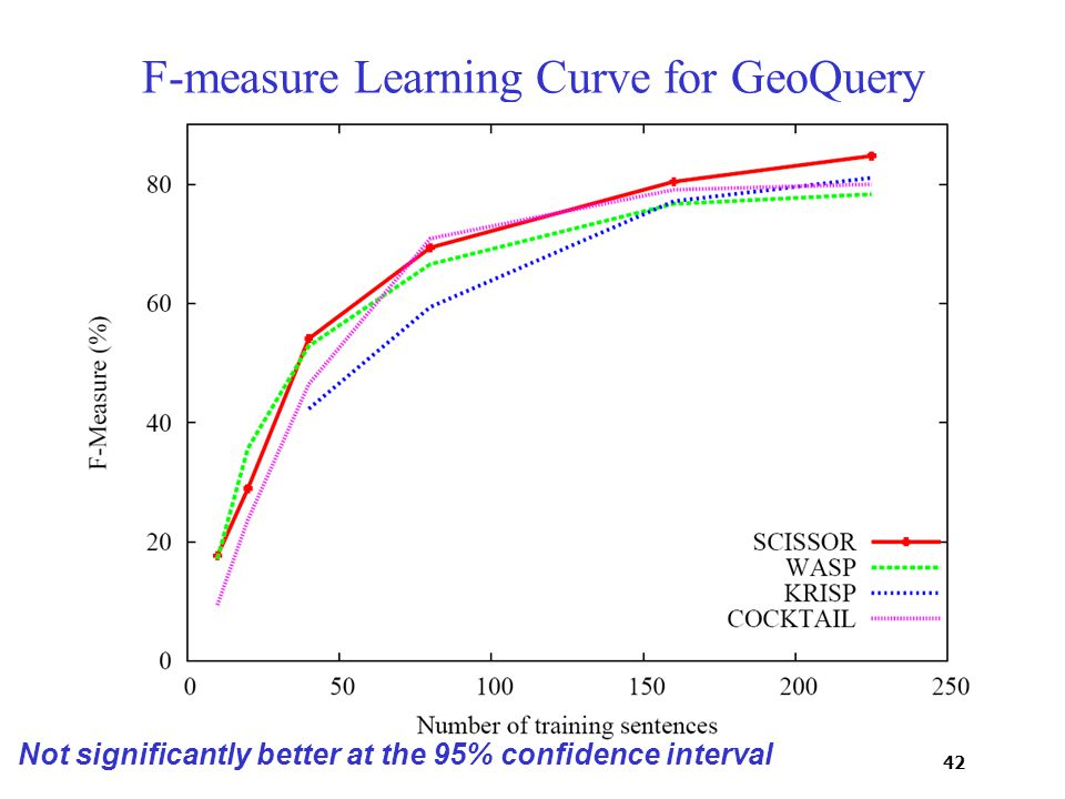 42 F-measure Learning Curve for GeoQuery Not significantly better at the 95% confidence interval