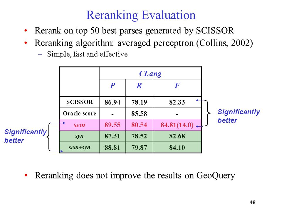 48 Reranking Evaluation Rerank on top 50 best parses generated by SCISSOR Reranking algorithm: averaged perceptron (Collins, 2002) –Simple, fast and effective CLang PRF SCISSOR 86.9478.1982.33 Oracle score -85.58- sem89.5580.5484.81(14.0) syn 87.3178.5282.68 sem+syn 88.8179.8784.10 Significantly better Reranking does not improve the results on GeoQuery
