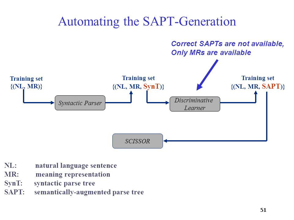 51 Discriminative Learner Syntactic Parser Training set {(NL, MR)} Training set {(NL, MR, SynT )} Training set {(NL, MR, SAPT )} Automating the SAPT-Generation NL: natural language sentence MR: meaning representation SynT: syntactic parse tree SAPT: semantically-augmented parse tree SCISSOR Correct SAPTs are not available, Only MRs are available