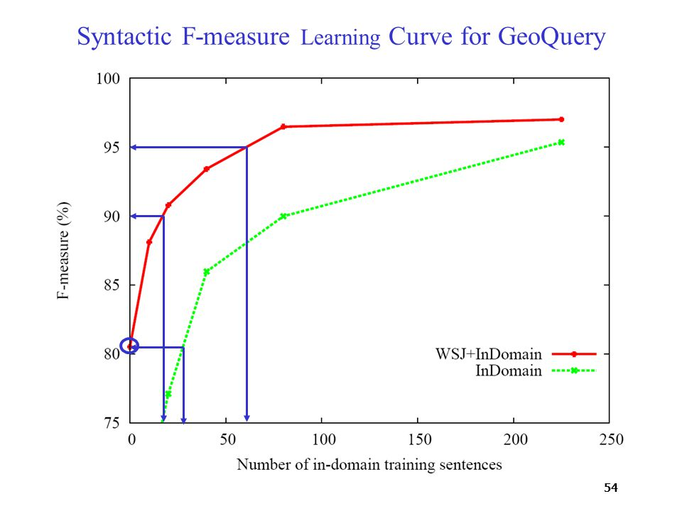 54 Syntactic F-measure Learning Curve for GeoQuery