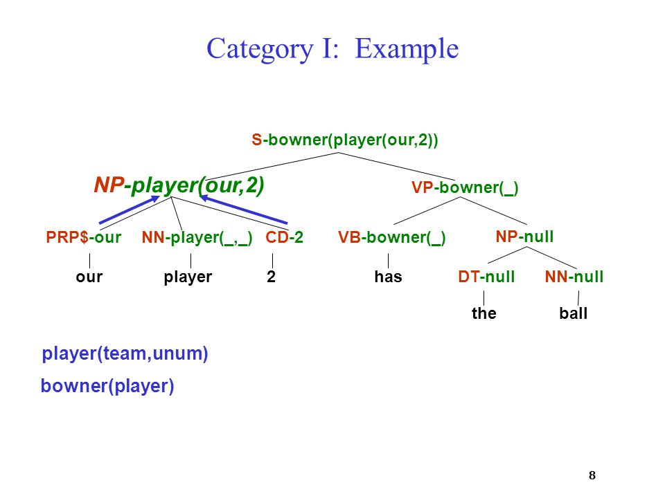 8 Category I: Example ourplayer 2 has theball PRP$-ourNN-player(_,_)CD-2VB-bowner(_) DT-nullNN-null NP-null VP-bowner(_) S-bowner(player(our,2)) NP-player(our,2) player(team,unum) bowner(player)