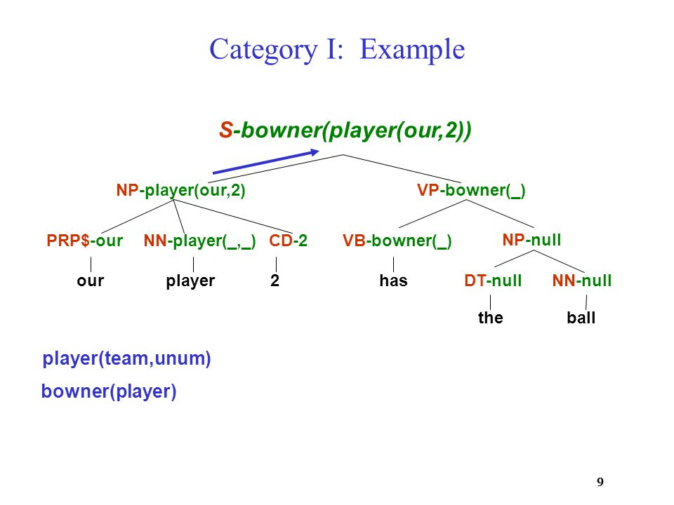 9 Category I: Example ourplayer 2 has theball PRP$-ourNN-player(_,_)CD-2VB-bowner(_) DT-nullNN-null NP-null VP-bowner(_)NP-player(our,2) S-bowner(player(our,2)) player(team,unum) bowner(player)