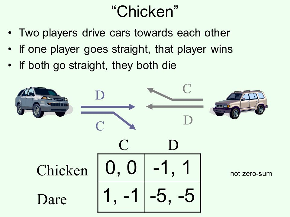 Chicken 0, 0-1, 1 1, -1-5, -5 Chicken Dare CD D C C D Two players drive cars towards each other If one player goes straight, that player wins If both go straight, they both die not zero-sum