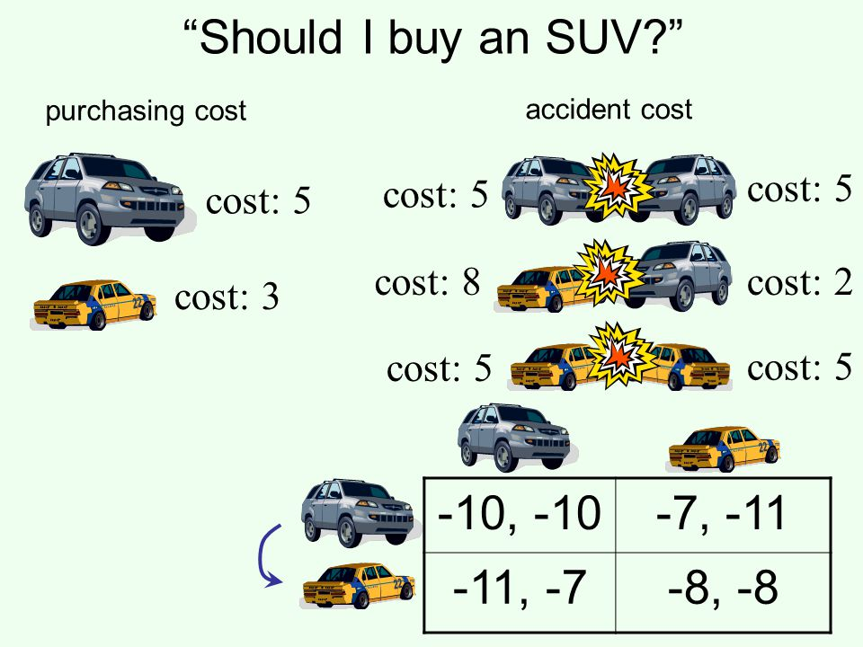 Should I buy an SUV? -10, -10-7, -11 -11, -7-8, -8 cost: 5 cost: 3 cost: 5 cost: 8cost: 2 purchasing cost accident cost