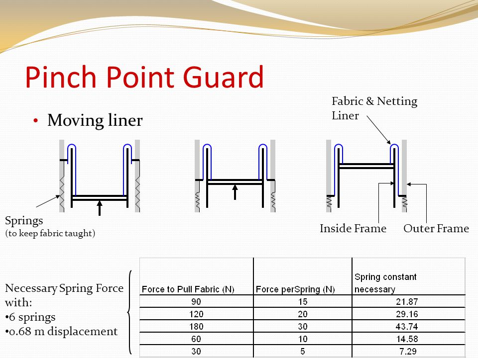 Pinch Point Guard Moving liner Fabric & Netting Liner Springs (to keep fabric taught) Outer FrameInside Frame Necessary Spring Force with: 6 springs 0