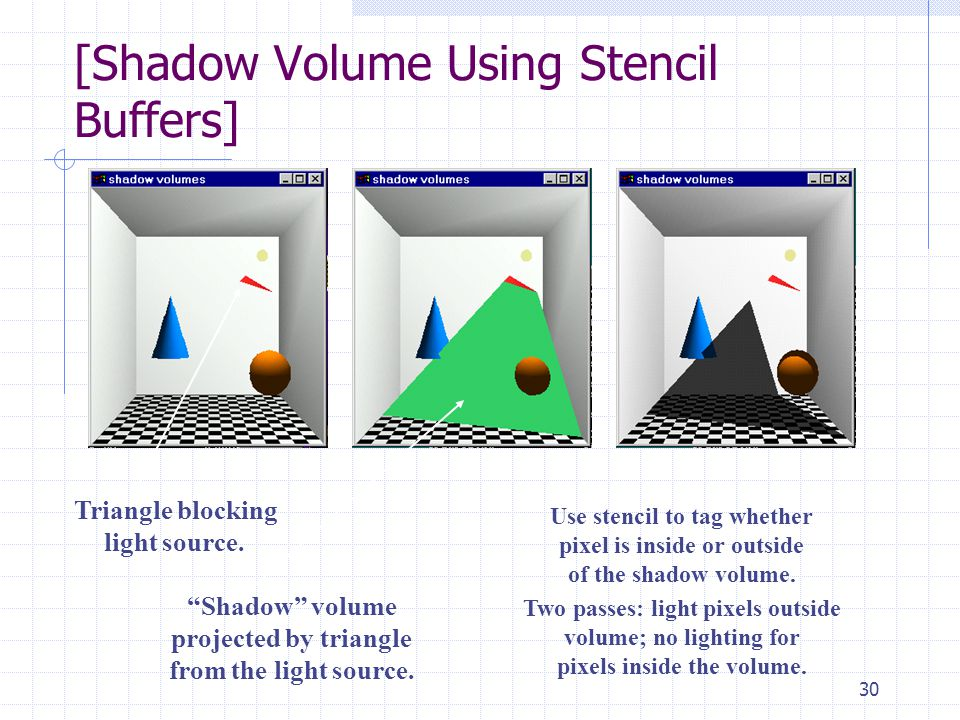 """30 [Shadow Volume Using Stencil Buffers] Triangle blocking light source. """"Shadow"""" volume projected by triangle from the light source. Use stencil to t"""