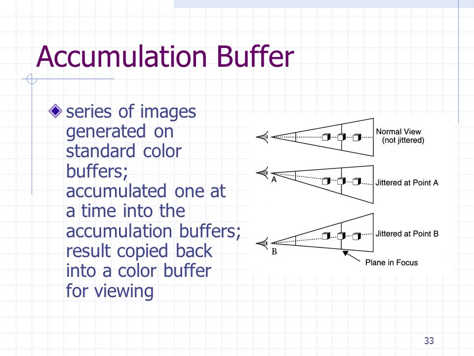33 Accumulation Buffer series of images generated on standard color buffers; accumulated one at a time into the accumulation buffers; result copied ba
