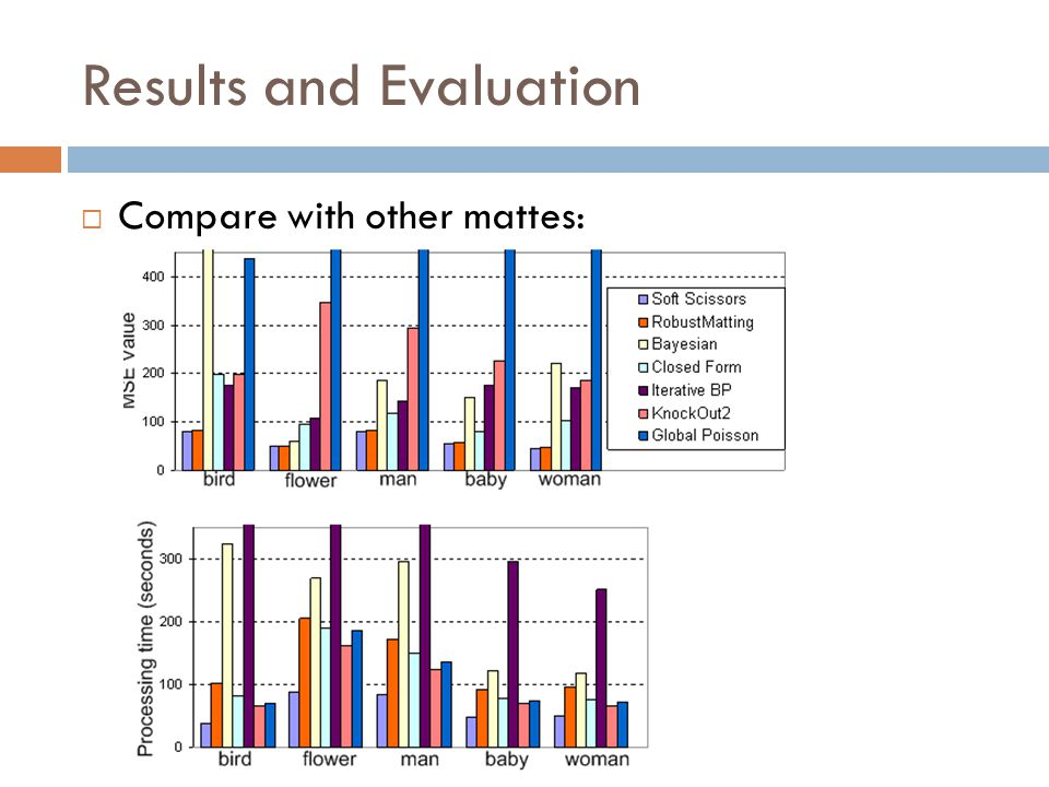 Results and Evaluation  Compare with other mattes: