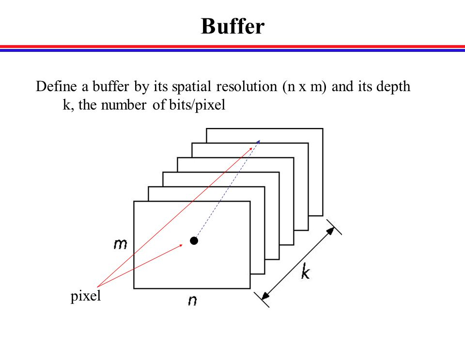 Buffer Define a buffer by its spatial resolution (n x m) and its depth k, the number of bits/pixel pixel
