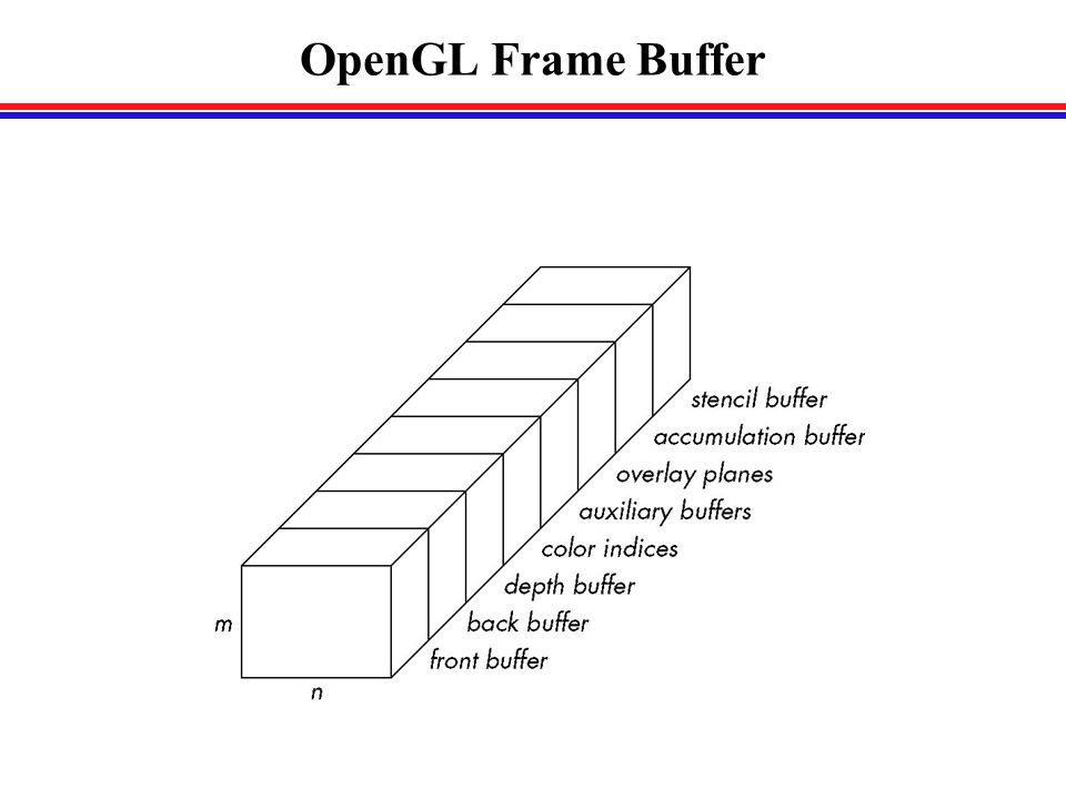 OpenGL Frame Buffer