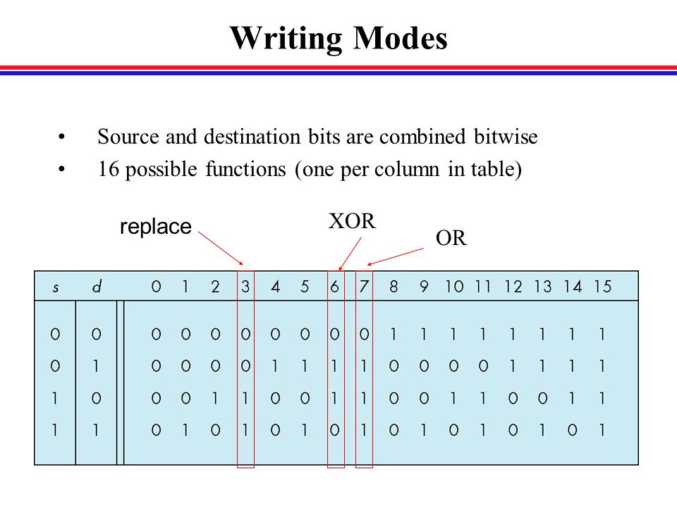 Writing Modes Source and destination bits are combined bitwise 16 possible functions (one per column in table) replace OR XOR