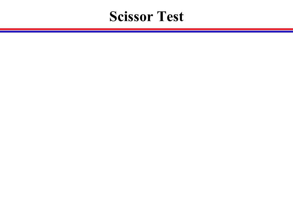 Scissor Test