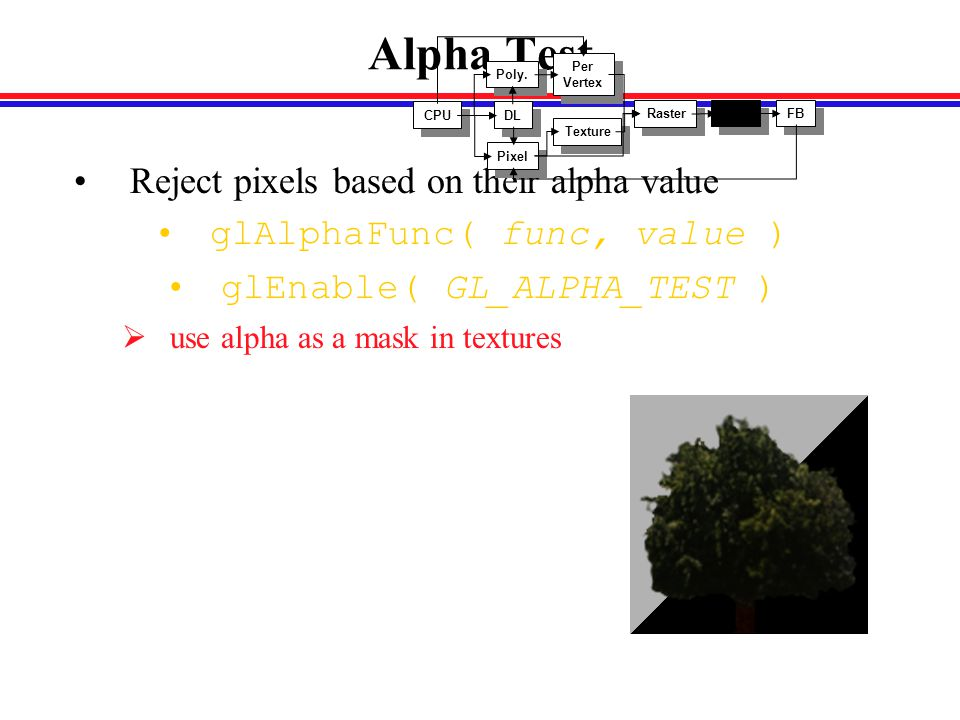 Alpha Test Reject pixels based on their alpha value glAlphaFunc( func, value ) glEnable( GL_ALPHA_TEST )  use alpha as a mask in textures CPU DL Poly.
