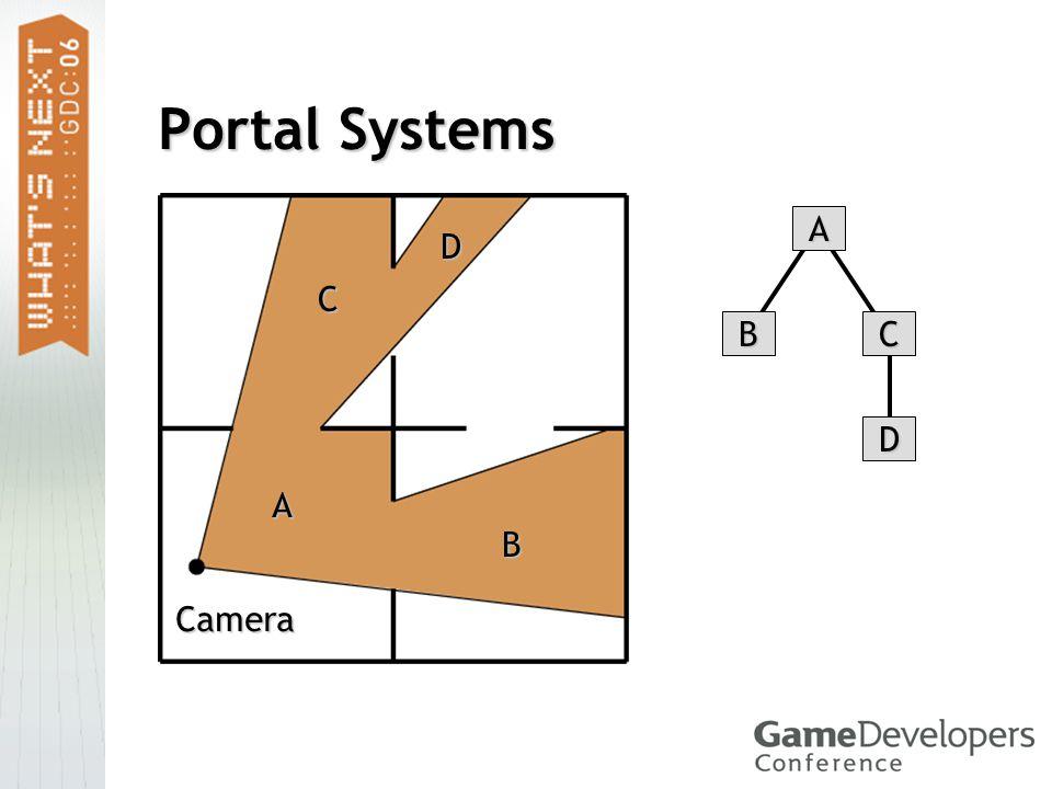 Portal Systems Camera A B C D A BC D