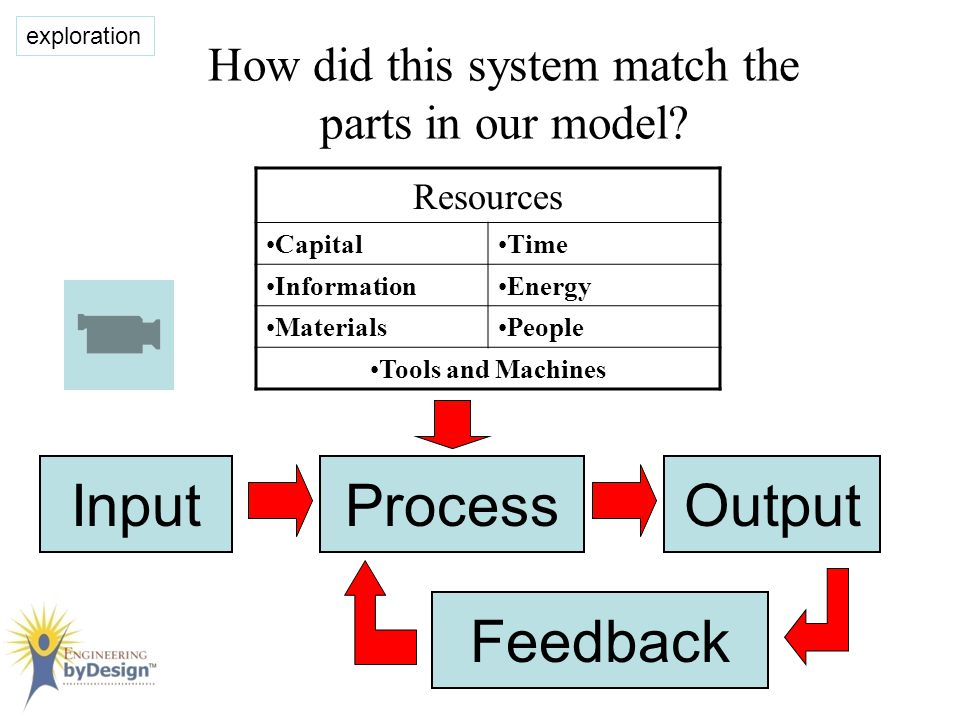 Malfunctioning Systems When parts of a system are missing or malfunctioning, the system may not work properly.