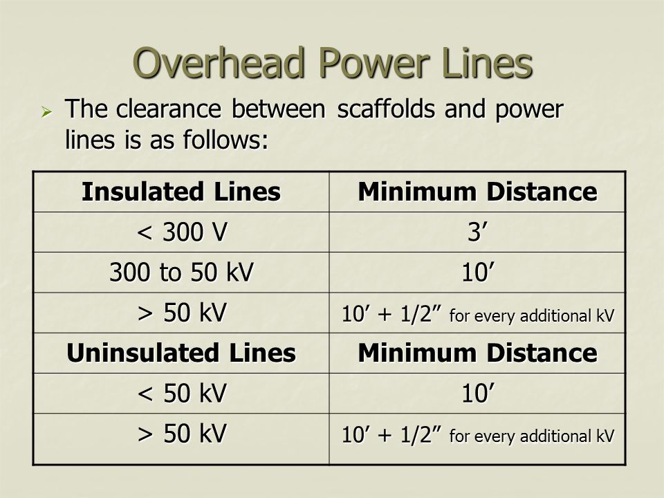 Overhead Power Lines  The clearance between scaffolds and power lines is as follows: Insulated Lines Minimum Distance < 300 V 3' 300 to 50 kV 10' > 50 kV 10' + 1/2 for every additional kV Uninsulated Lines Minimum Distance < 50 kV 10' > 50 kV 10' + 1/2 for every additional kV