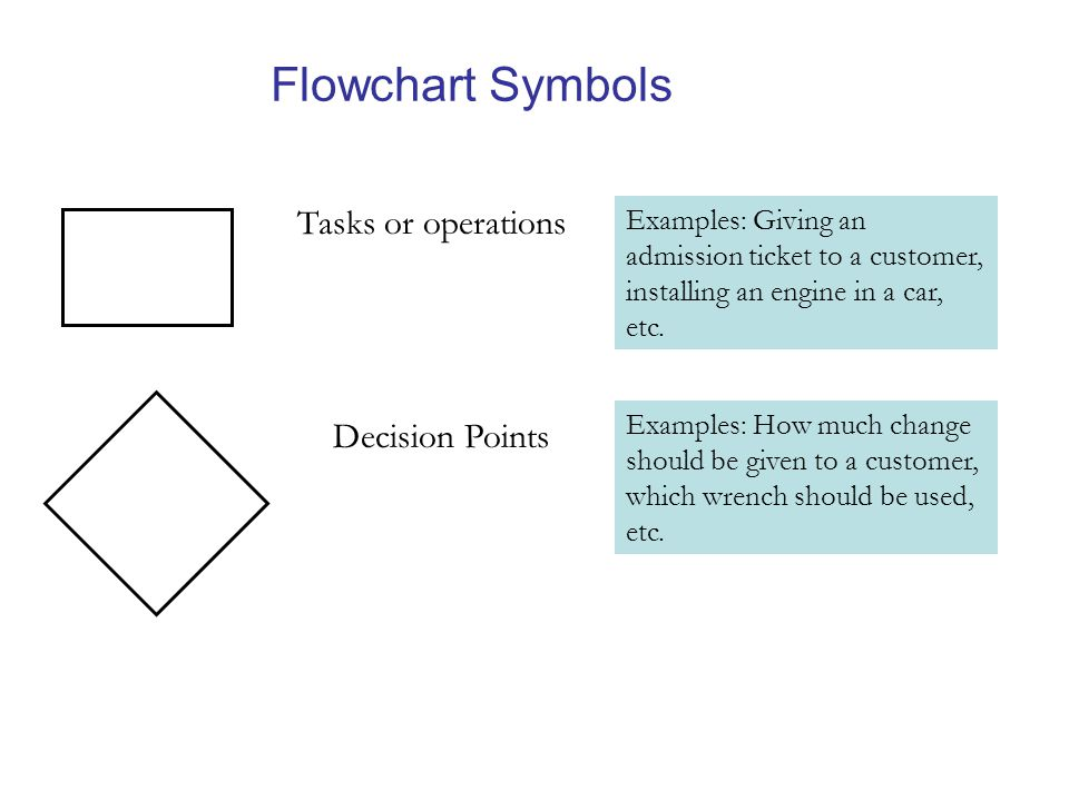 Flowchart Symbols Tasks or operations Examples: Giving an admission ticket to a customer, installing an engine in a car, etc.