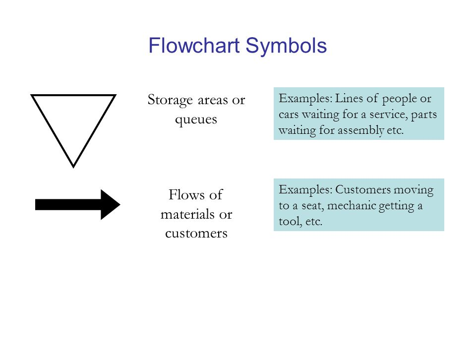 Flowchart Symbols Storage areas or queues Examples: Lines of people or cars waiting for a service, parts waiting for assembly etc.