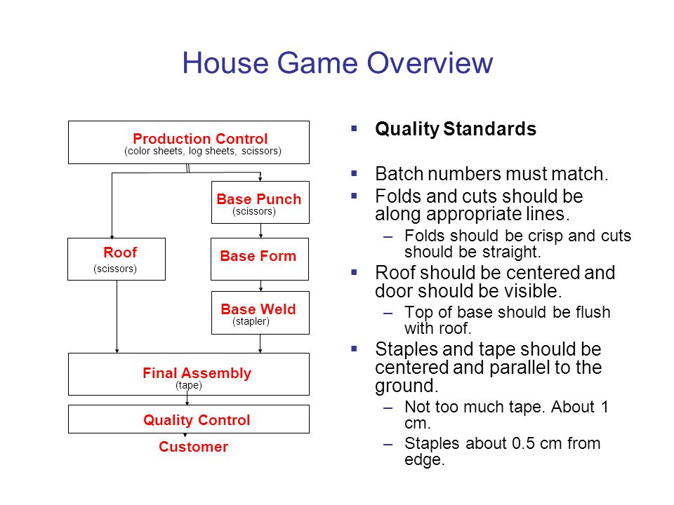House Game Overview  Quality Standards  Batch numbers must match.
