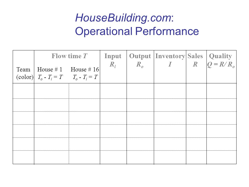 HouseBuilding.com: Operational Performance Flow time T House # 1 T o - T i = T Quality Q = R/ R o Inventory I Output R o Input R i House # 16 T o - T i = T Sales R Team (color)