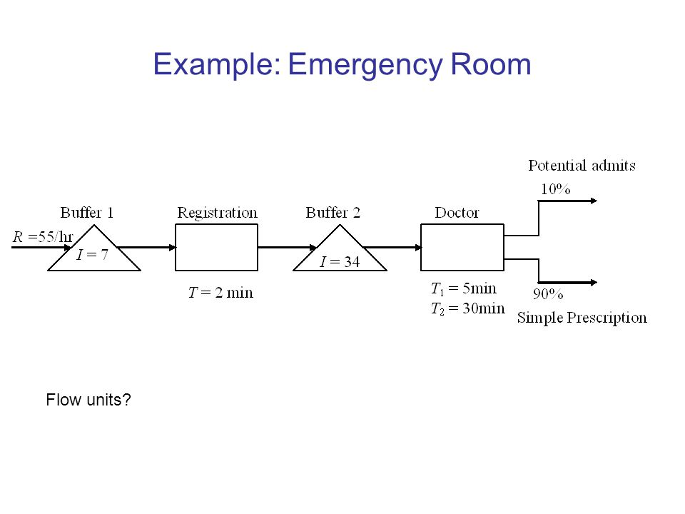 Example: Emergency Room Flow units?