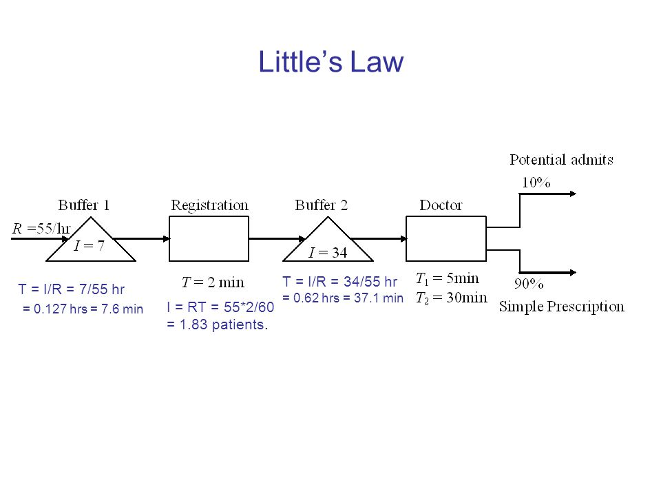 Little's Law T = I/R = 7/55 hr = 0.127 hrs = 7.6 min I = RT = 55*2/60 = 1.83 patients.