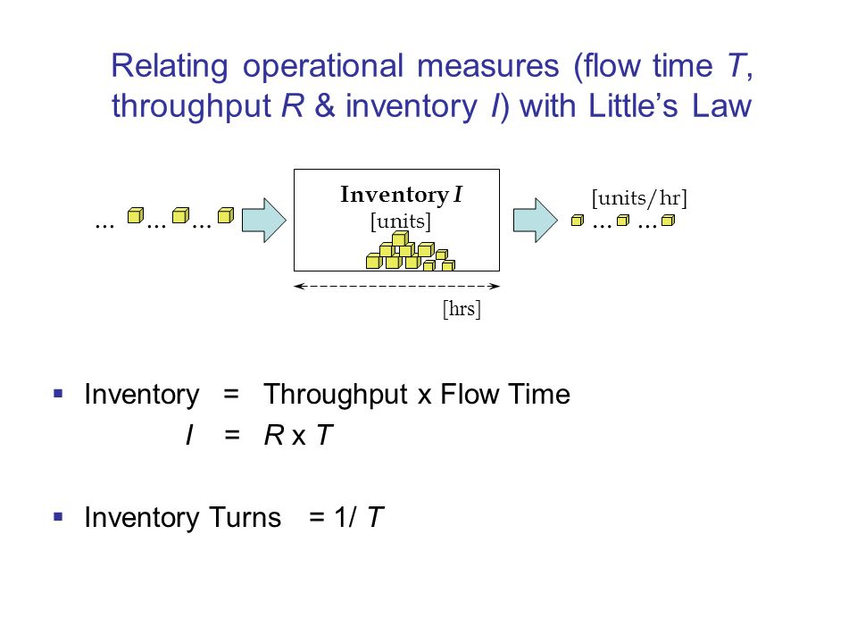 Relating operational measures (flow time T, throughput R & inventory I) with Little's Law  Inventory = Throughput x Flow Time I = R x T  Inventory Turns = 1/ T Inventory I [units] Flow rate/Throughput R [units/hr]...