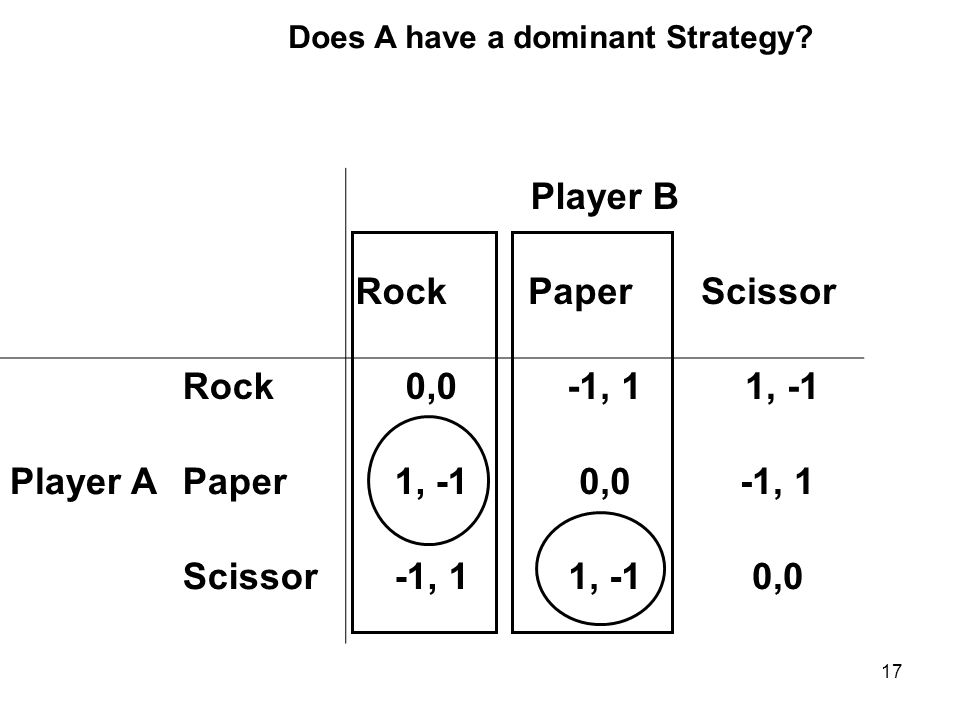 17 Player B RockPaperScissor Rock0,0-1, 1 1, -1 Player APaper1, -10,0-1, 1 Scissor-1, 11, -10,0 Does A have a dominant Strategy