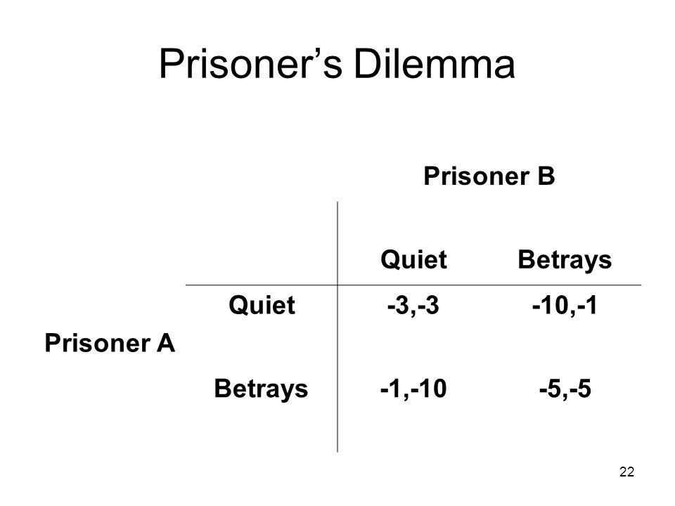 22 Prisoner's Dilemma Prisoner B QuietBetrays Prisoner A Quiet-3,-3-10,-1 Betrays-1,-10-5,-5