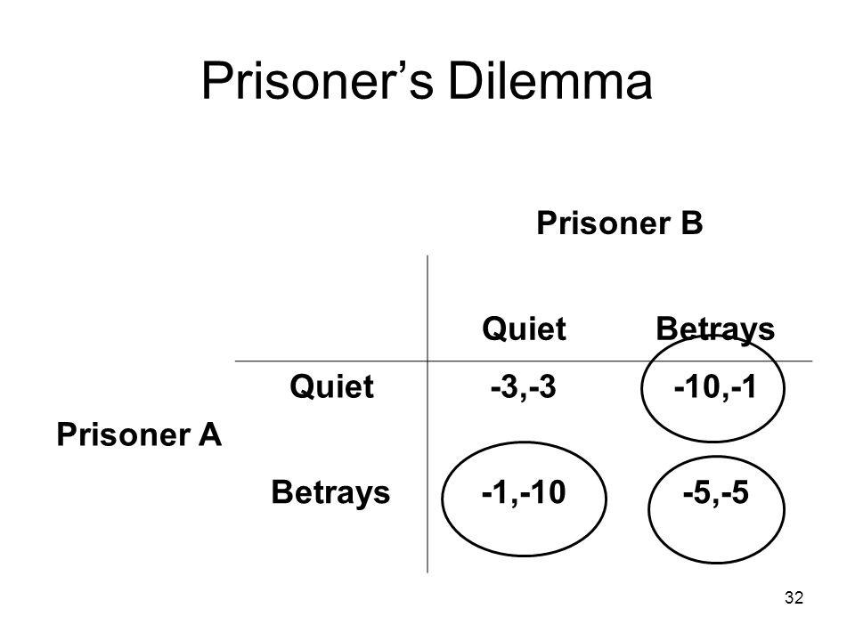 32 Prisoner's Dilemma Prisoner B QuietBetrays Prisoner A Quiet-3,-3-10,-1 Betrays-1,-10-5,-5