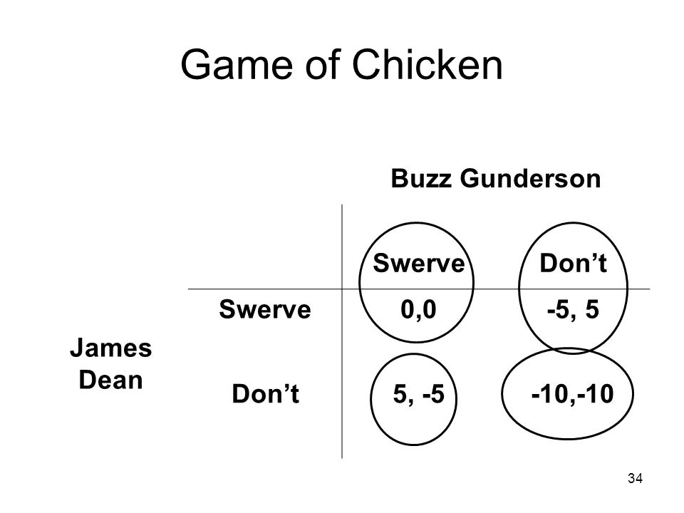 34 Game of Chicken Buzz Gunderson SwerveDon't James Dean Swerve0,0-5, 5 Don't5, -5-10,-10
