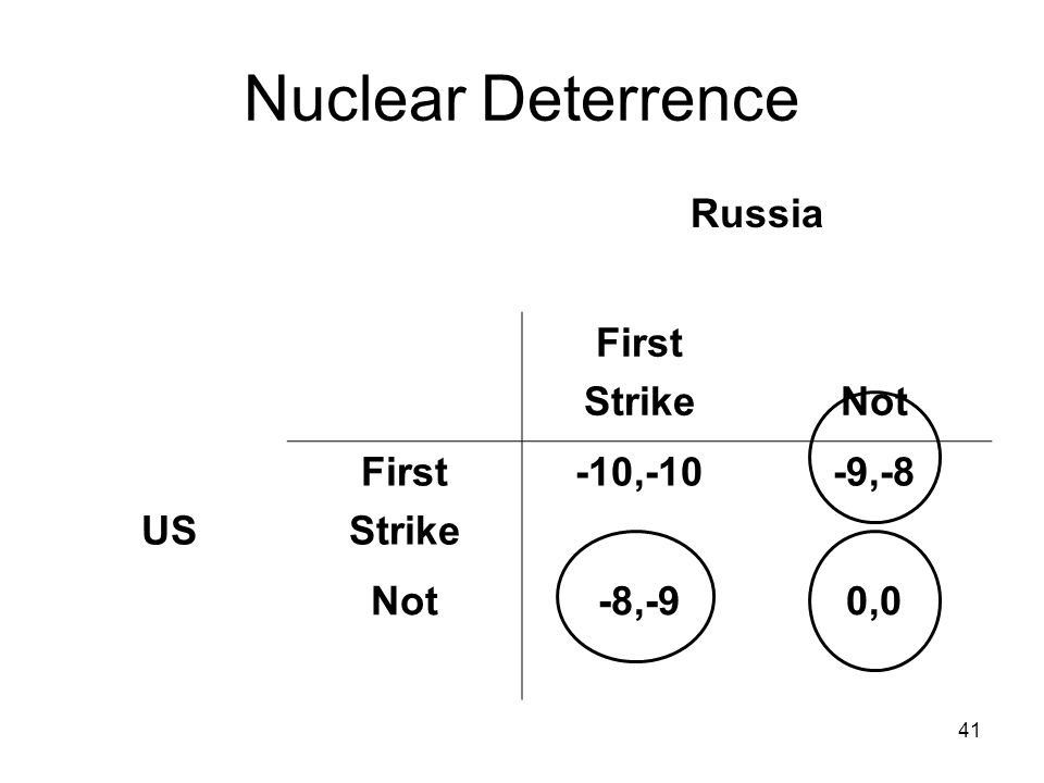 41 Nuclear Deterrence Russia First StrikeNot US First Strike -10,-10-9,-8 Not-8,-90,0