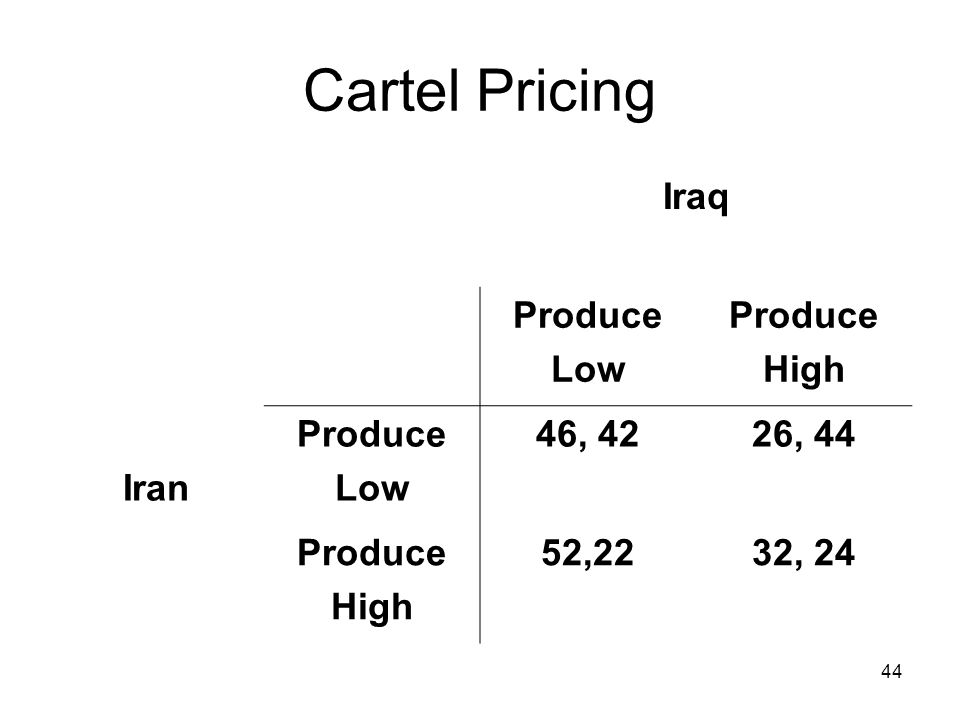 44 Cartel Pricing Iraq Produce Low Produce High Iran Produce Low 46, 4226, 44 Produce High 52,2232, 24