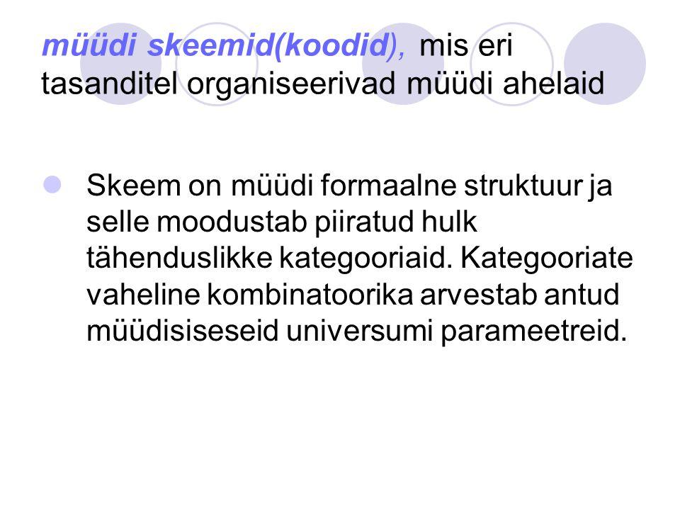 müüdi skeemid(koodid), mis eri tasanditel organiseerivad müüdi ahelaid Skeem on müüdi formaalne struktuur ja selle moodustab piiratud hulk tähenduslikke kategooriaid.