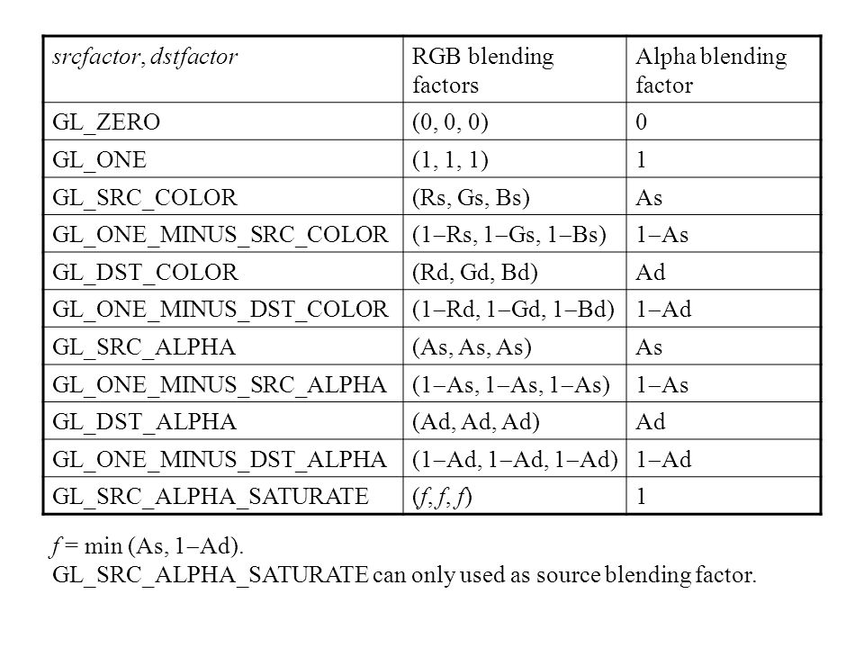 srcfactor, dstfactorRGB blending factors Alpha blending factor GL_ZERO(0, 0, 0)0 GL_ONE(1, 1, 1)1 GL_SRC_COLOR(Rs, Gs, Bs)As GL_ONE_MINUS_SRC_COLOR (1