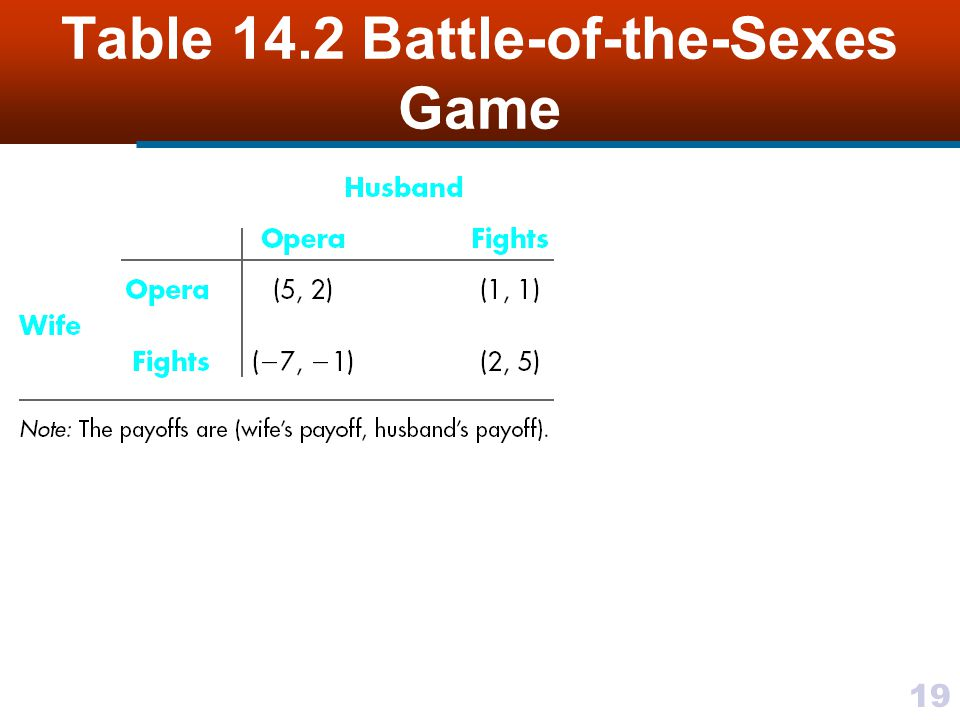 19 Table 14.2 Battle-of-the-Sexes Game