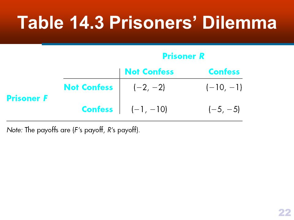 22 Table 14.3 Prisoners' Dilemma