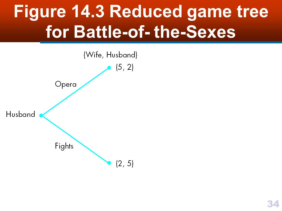34 Figure 14.3 Reduced game tree for Battle-of- the-Sexes