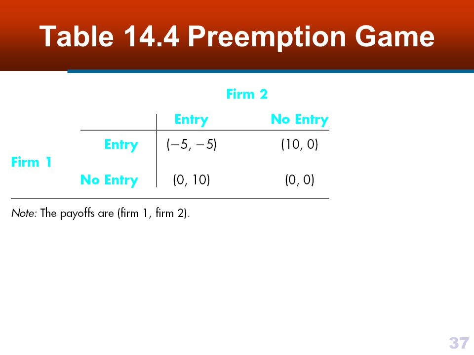 37 Table 14.4 Preemption Game