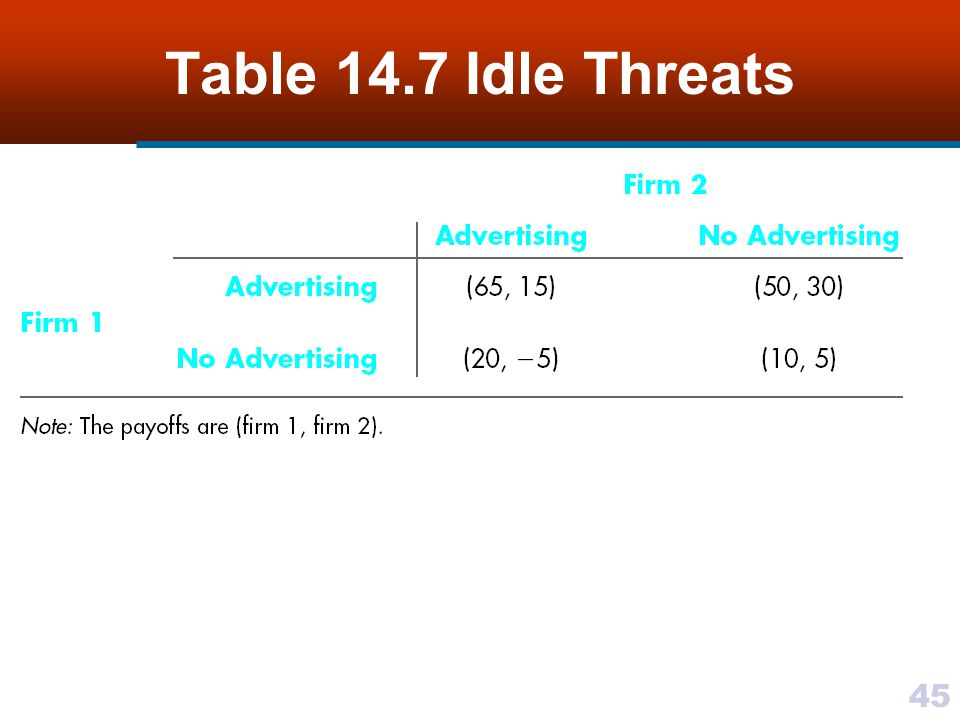 45 Table 14.7 Idle Threats