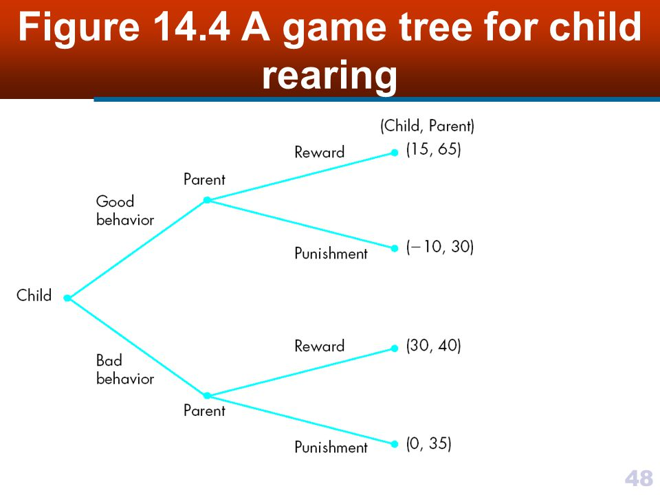 48 Figure 14.4 A game tree for child rearing
