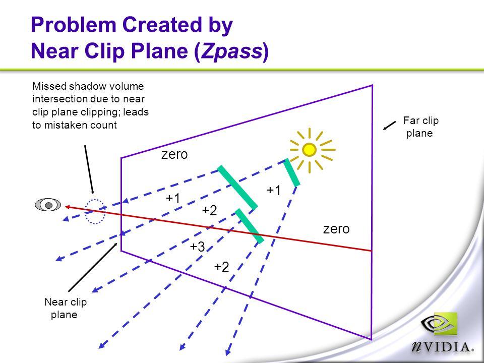 Problem Created by Near Clip Plane (Zpass) zero +1 +2 +3 Near clip plane Far clip plane Missed shadow volume intersection due to near clip plane clipp