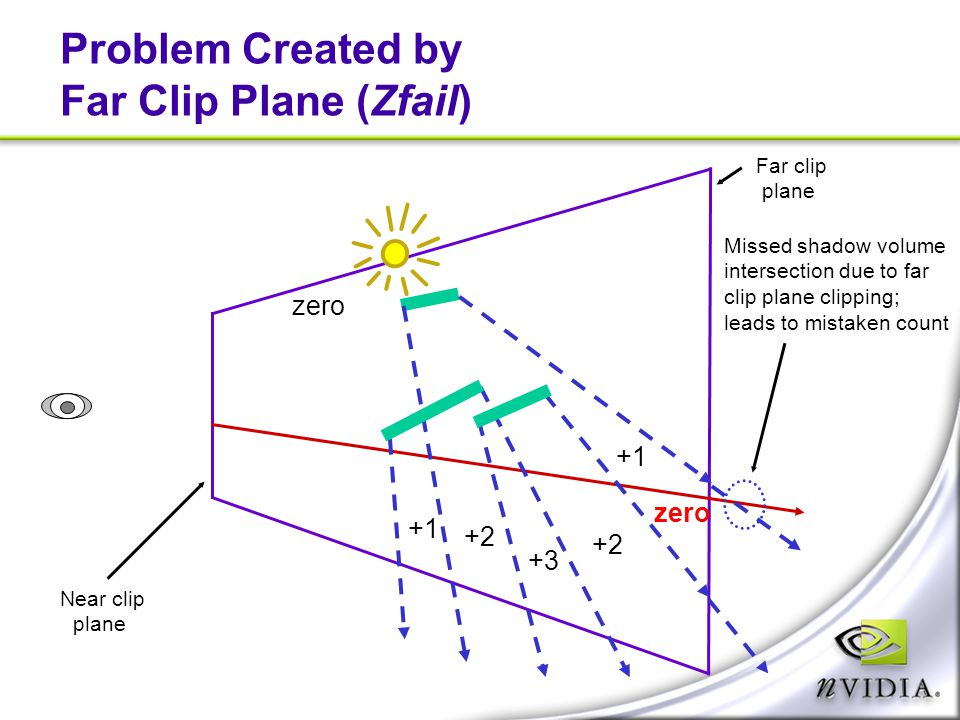 Problem Created by Far Clip Plane (Zfail) zero Near clip plane Far clip plane Missed shadow volume intersection due to far clip plane clipping; leads