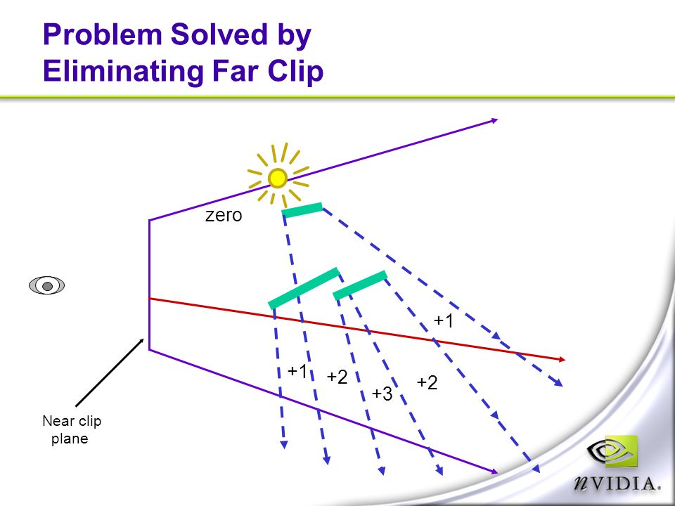 Problem Solved by Eliminating Far Clip zero +1 +2 +3 Near clip plane